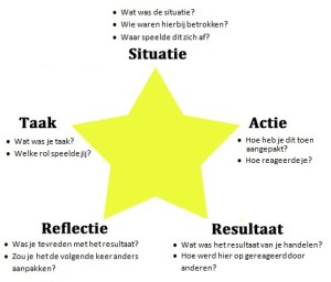 Solliciteren star-methode